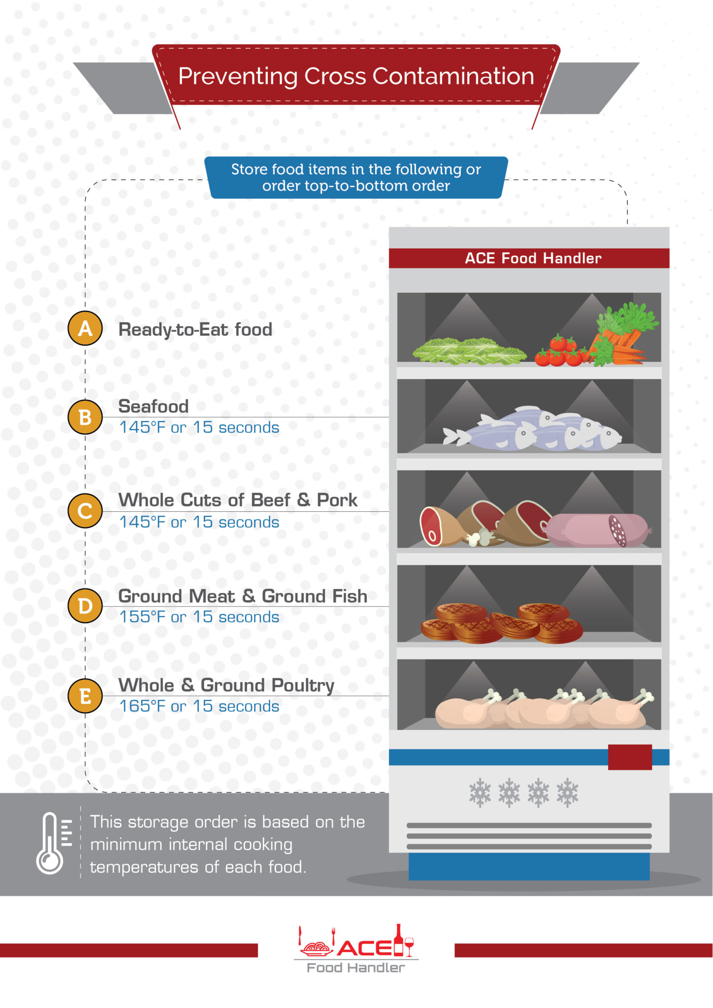 meat and poultry products hazards and control guide